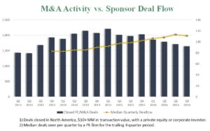 M&A Activity vs. Sponsor Deal Flow