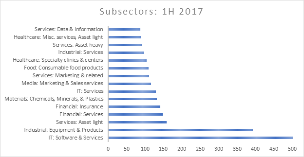 Subsector 1H 2017